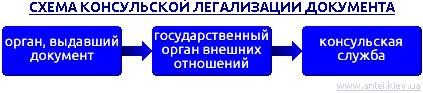 Схема консульской легализации документов